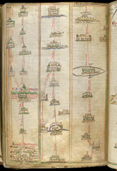 Map Of Route From London To Apulia (extract). c.1250